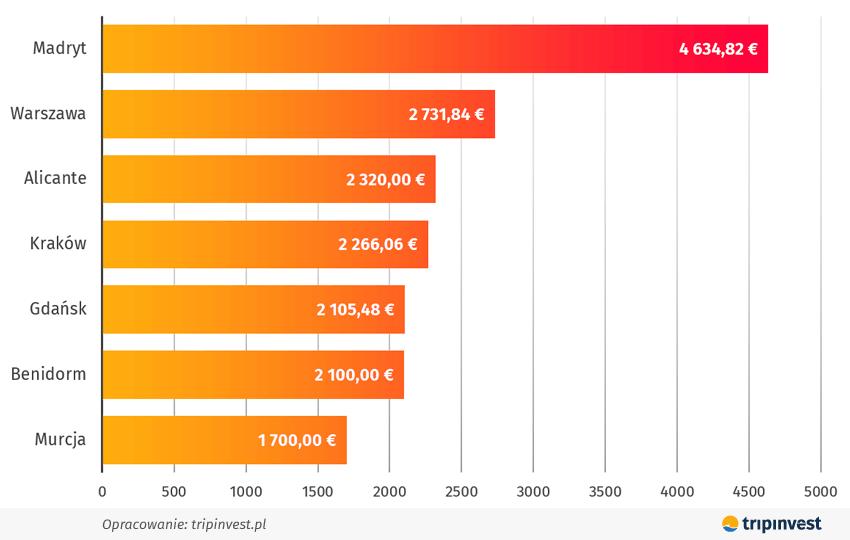 Porównanie cen apartamentów położonych w turystycznych centrach miast w Hiszpanii i w Polsce